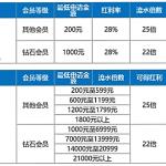 九大真人游戏平台,各送红利5880元!