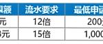 快乐彩好运连连,888元红利周周送!