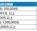 专属返水,最高88,888元!